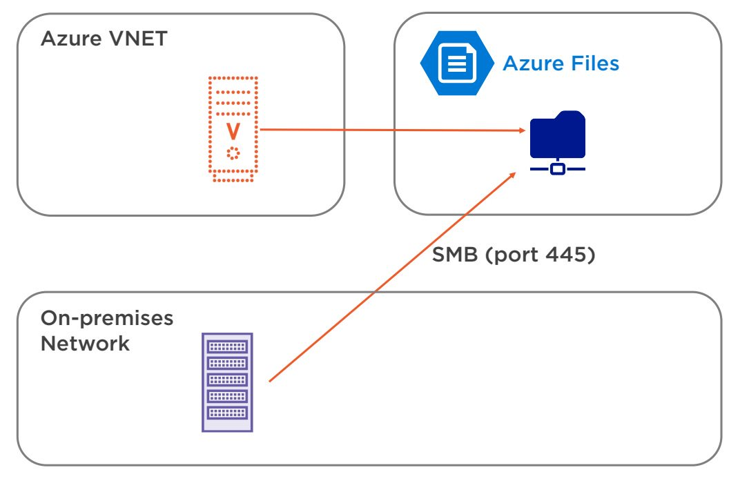Azure Files Overview Step 1